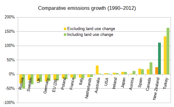Graph created with information from http://maps.unfccc.int/di/map/