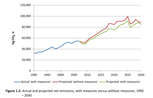 MFE projections of NZ's emissions