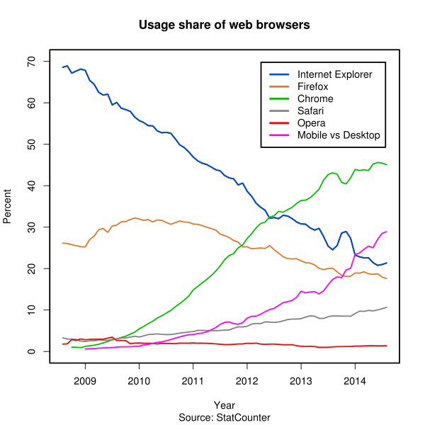 Usage_share_of_web_browsers_(Source_StatCounter).svg